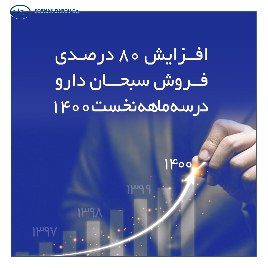 افزایش-۸۰-درصدی-فروش-سبحان-دارو-در-سه-ماهه-نخست-۱۴۰۰